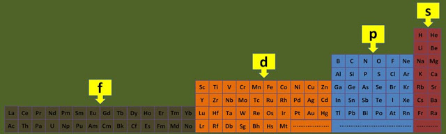 The periodic table orbitals fewer lacunae it is important to realize that this reorganization in no way changes the atomic number ordering of mendeleev it simply rearranges it urtaz Image collections