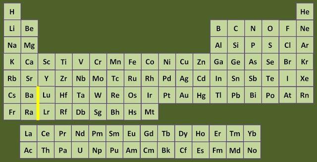 originaltable - Periodic Table Orbitals