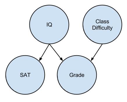 causal models- dag