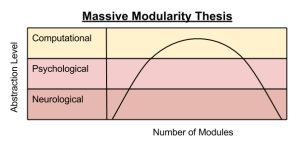 Massive Modularity