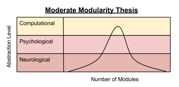 Massive modularity thesis
