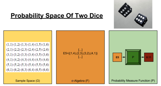 Bayes- Probability Space of Two Dice (1)
