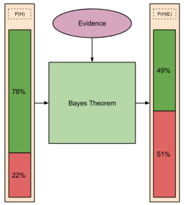 Bayes- Updating Example
