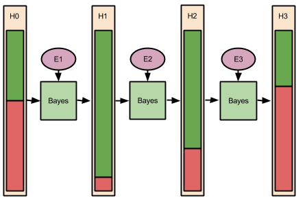 Bayes- Updating Over Time