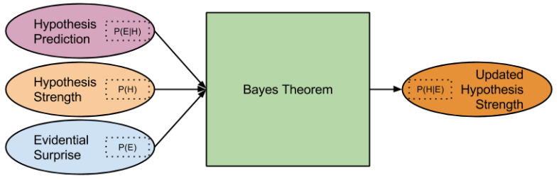 Bayes- Updating Theory