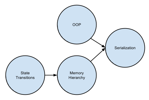 Concept Map To Serialization
