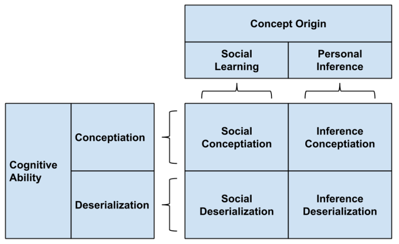 Deserialization- Cognition Taxonomy (2)