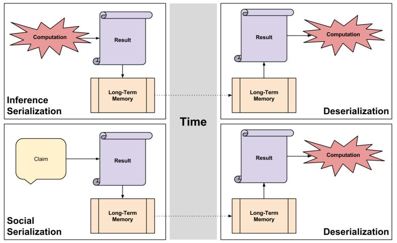 Deserialization- Deserialization Modes (1)