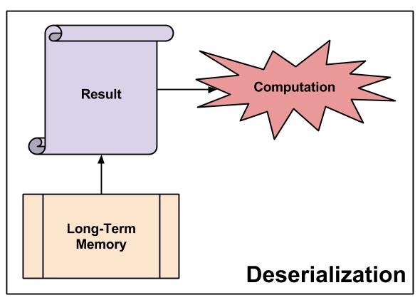 Deserialization- Deserialization