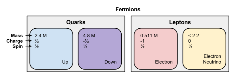 Fermions- One Generation
