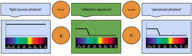 Spectrum Puzzle Object Characteristics