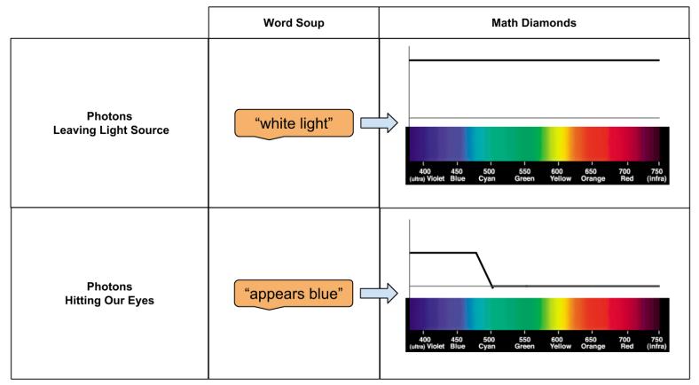 Spectrum Puzzle Setup