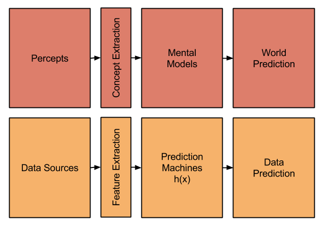 ML- human vs machine learning