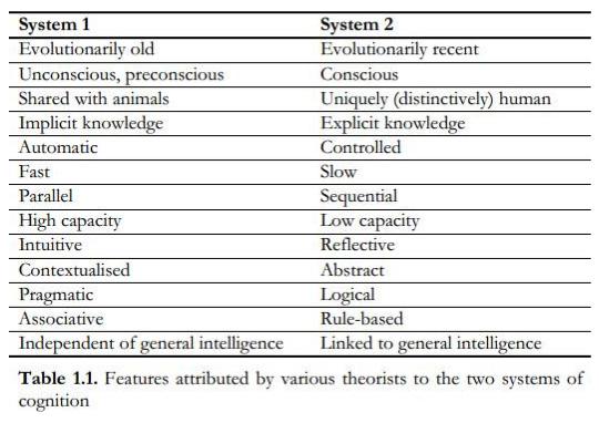 CLT- Dual-Process Theory Dissociations