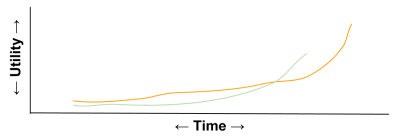 Hyperbolic- Utility Curve Hyperbolic Choice (1)