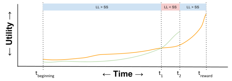 Hyperbolic- Utility Curve Hyperbolic Selves (1)