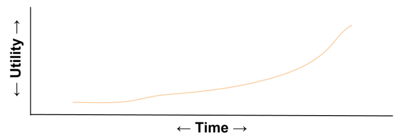 Hyperbolic- Utility Curve Outline