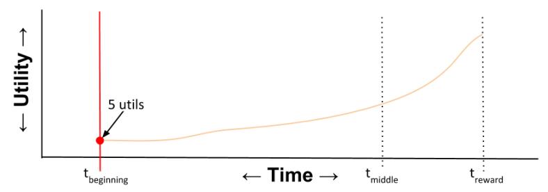Hyperbolic- Utility Curve T_beginning