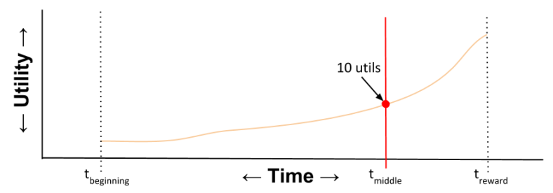 Hyperbolic- Utility Curve T_middle (2)