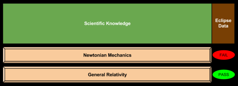 Overfitting- Einstein vs. Newton
