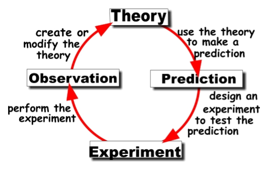 Overfitting- Scientific Method