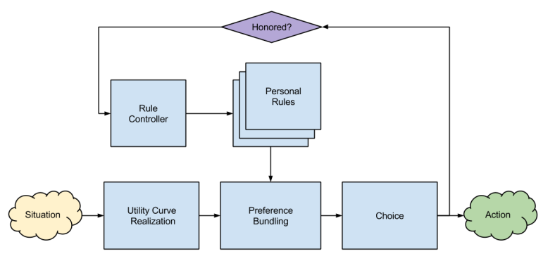Personal Rule- Preference Regulation