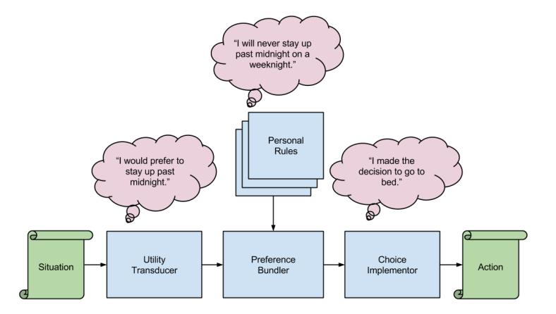 Personal Rule- Rules Subserving Bundling