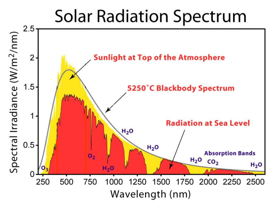 the effects of solar radiation The amount of radiation given off by the sun changes with solar activity like solar flares or sunspots solar activity is known to vary in cycles, like the 11-yr sunspot cycle (and longer cycles) some scientists have wondered if changes in our weather and climate might be linked with short or long term solar cycles.