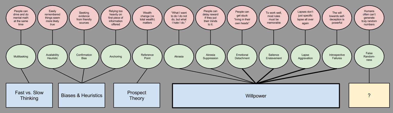 Willpower- Human Explananda Post-Willpower