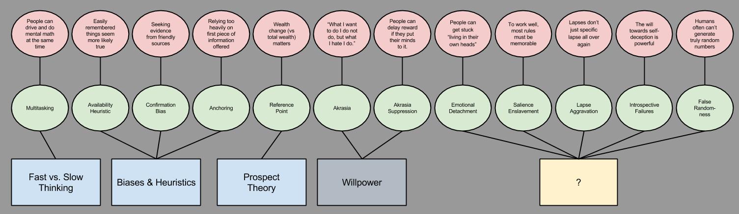 Willpower- Human Explananda Pre-Willpower