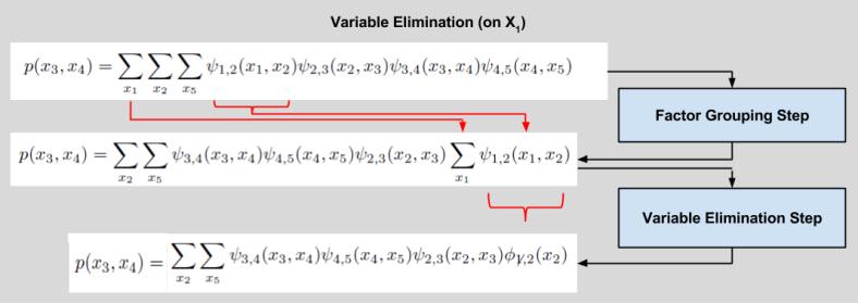 EE512 Cliques- VarElim Example
