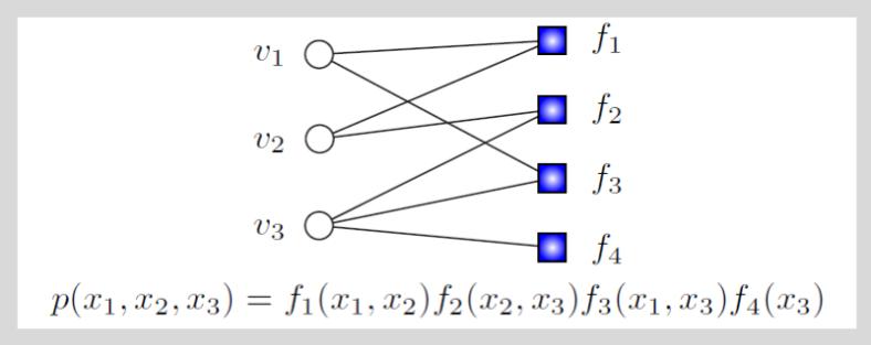 EE512 Designer Families- Factor Graphs Example