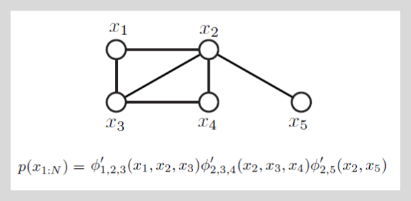 EE512 Designer Families- MRF Example