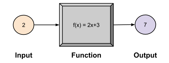 Bijection- Function As Operator