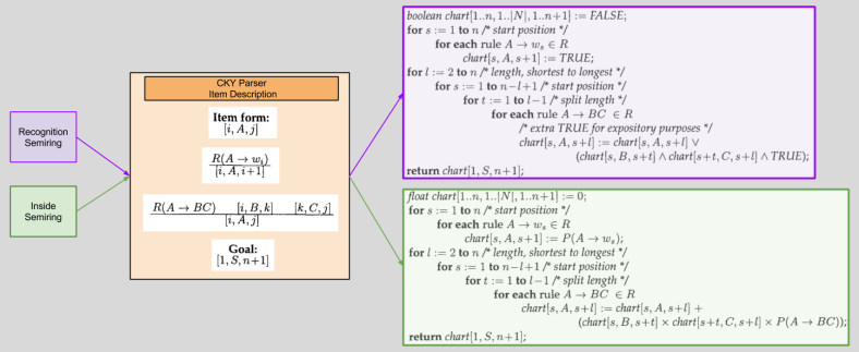 Goodman- Item-Based Description + Algebraic Structure = Algorithm