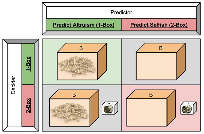 Newcomb's Paradox- Decision Matrix