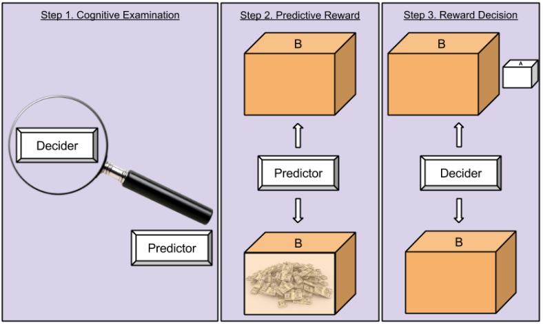 Newcomb's Paradox- Setup