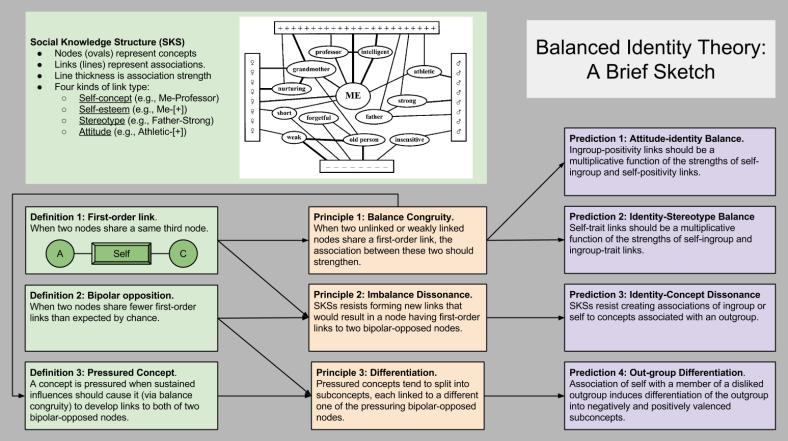 Balanced Identity Theory