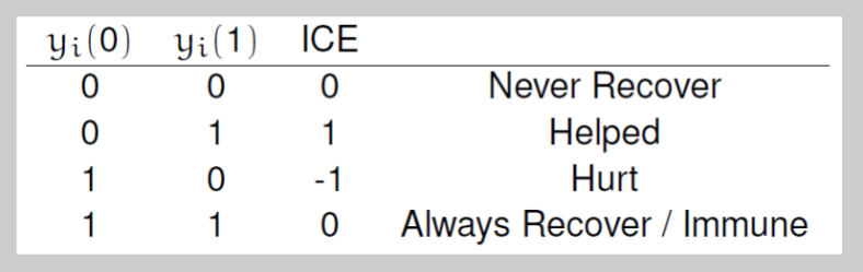 Average Causal Effect- ICE scores