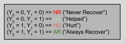 Potential Outcomes- Drug Response Types (1)