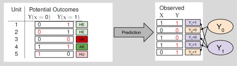 Potential Outcomes- Model Prediction (1)