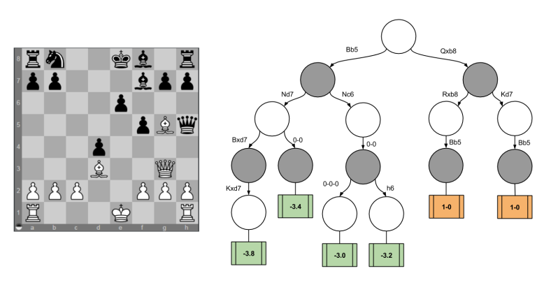 Chess Computation- Example Mate In Two (1)
