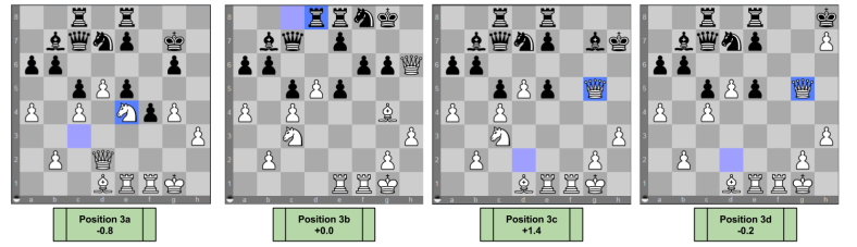 Chess Decision Tree- Sharp Position Comparison Part One