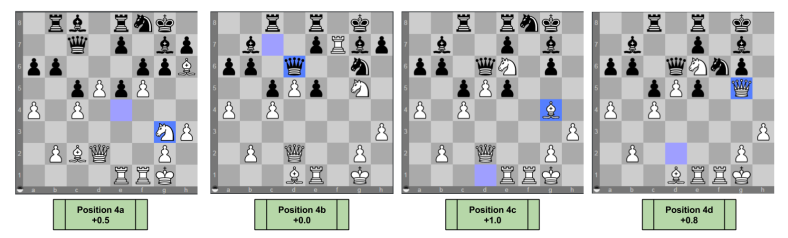 Chess Decision Tree- Sharp Position Comparison Part Two