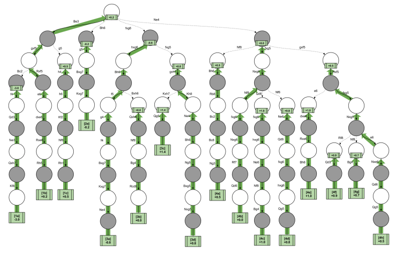 Chess Decision Trees- Complete Minimax after f5 f6