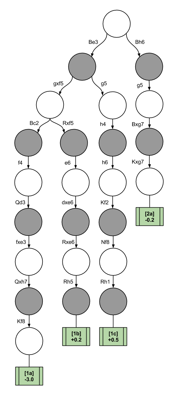 Chess Decision Trees- Positional DTree after f5 f6