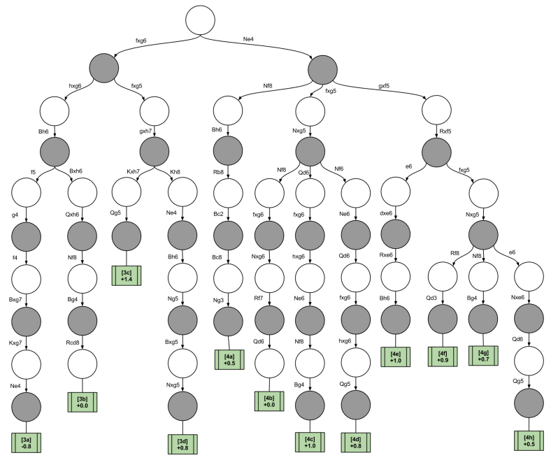 Chess Decision Trees- Sharp DTree after f5 f6