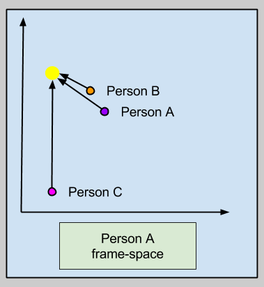 Encoding Oughts- Frame Hyperpoints vs. Normatives