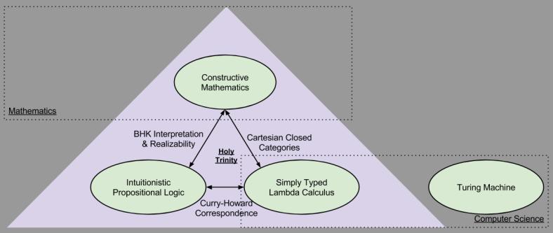 Computational Trinitarianism
