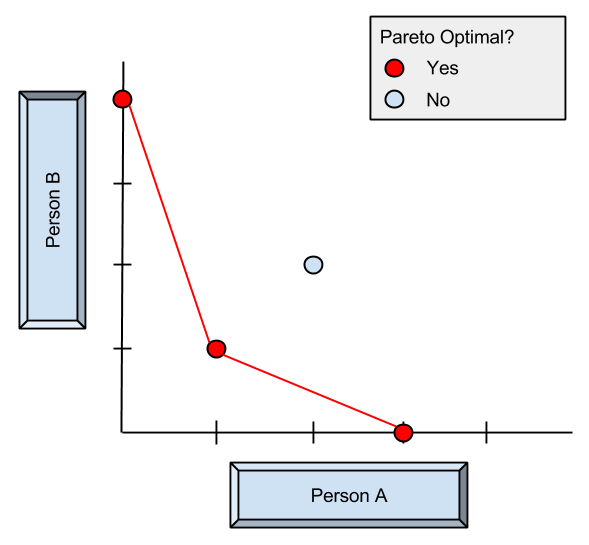 pareto optimality Conditions under which the state of economic efficiency (where no one can be made better off by making someone worse off) occurs also called pareto optimal or pareto optimality.